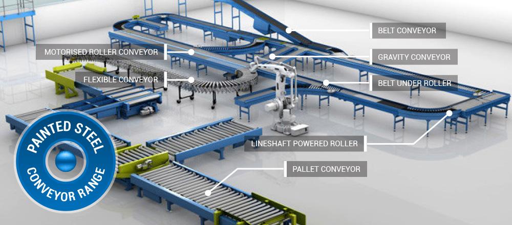 Conveyors Explained - Conveyor Units